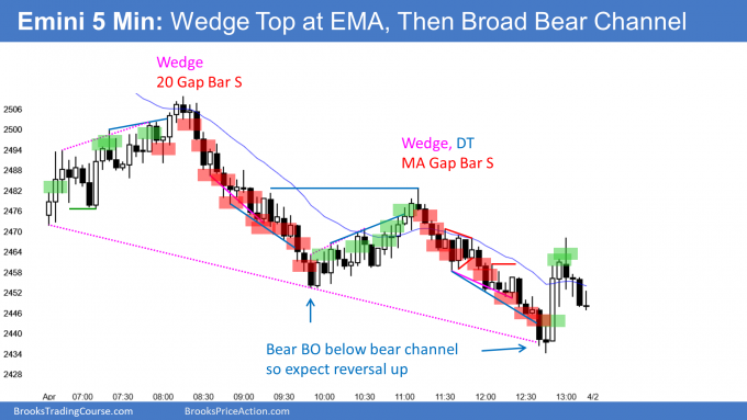 Emini wedge rally and then wedge bear channel