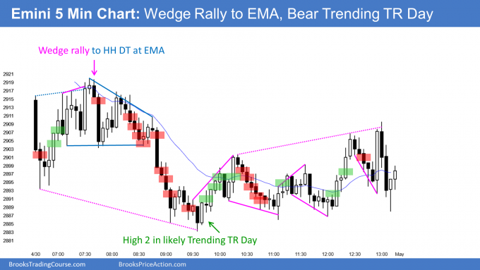 Emini wedge rally to higher high double top at EMA in trending trading range day