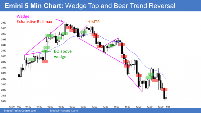 Emini wedge top and bear trend reversal