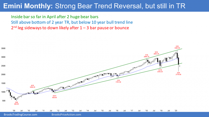 S&P500 Emini monthly candlestick chart has inside bar after bear trend reversal