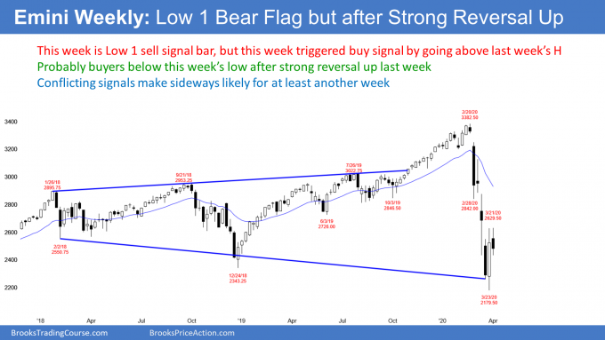 S&P500 Emini weekly candlestick chart has Low 1 sell signal after expanding triangle buy signal