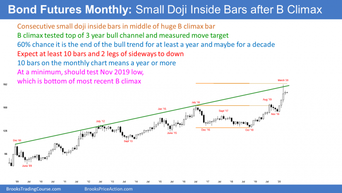 Bond futures monthly candlestick chart has consecutive inside bars after buy climax at top of bull channel