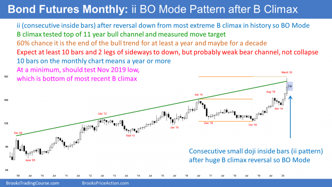 Bond futures monthly candlestick chart has ii breakout mode pattern after most extreme buy climax.png