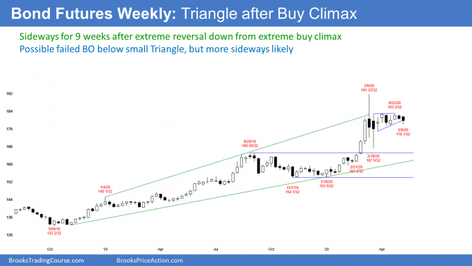 Bond futures weekly candlestick chart in triangle after buy climax