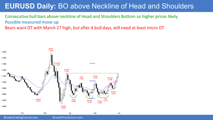 EURUSD Forex breakout above neckline of head and shoulders bottom