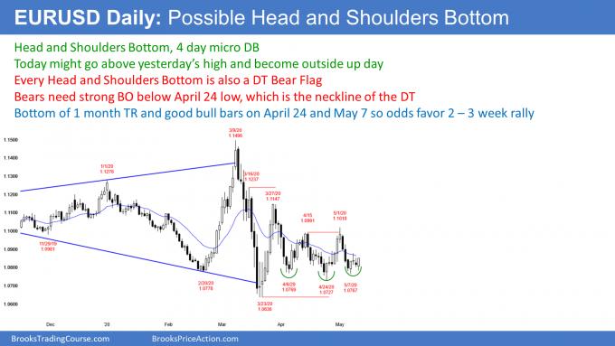 EURUSD Forex head and shoulders bottom higher low major trend reversal