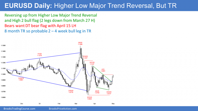 EURUSD Forex higher low major trend reversal and high 2 bull flag
