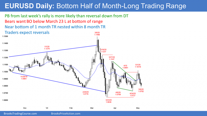 EURUSD Forex in bottom half of month long trading range