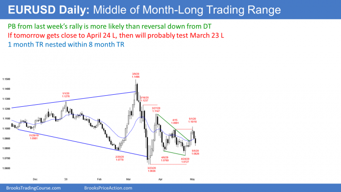 EURUSD Forex middle of trading range with double top and bottom