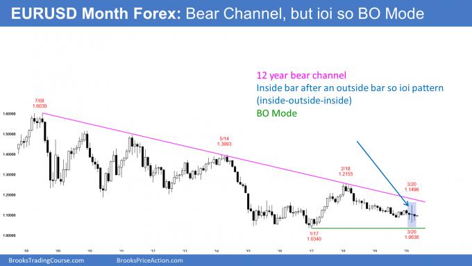 EURUSD Forex monthly candlestick chart has an ioi breakout mode chart pattern