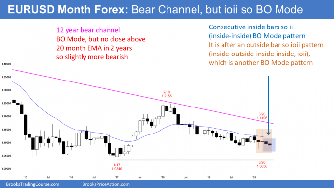 EURUSD Forex monthly chart has ioii and ii breakout mode pattern in bear channel