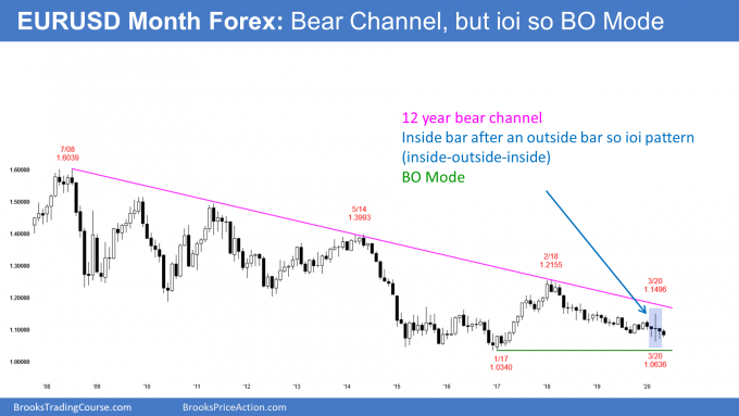 EURUSD Forex monthly candlestick chart in ioi breakout mode