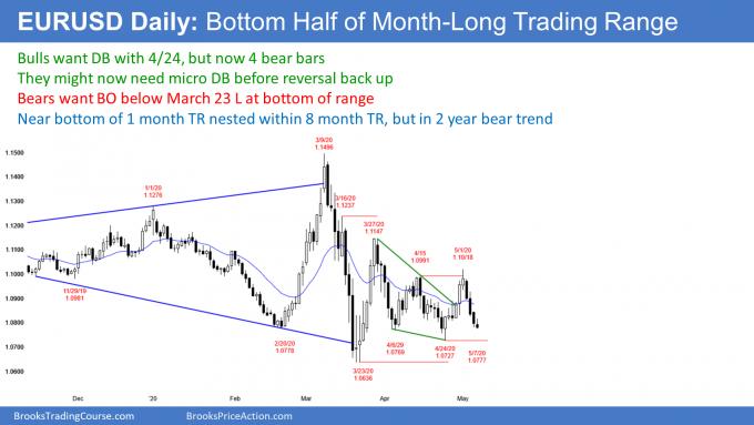 EURUSD Forex strong bear leg in trading range