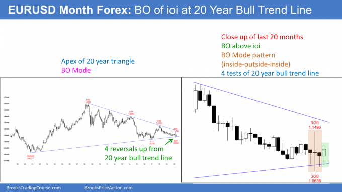 EURUSD monthly Forex candlestick chart has breakout ioi at bull trend line