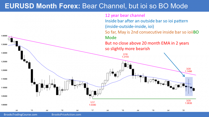EURUSD monthly Forex candlestick chart in ioi breakout mode pattern