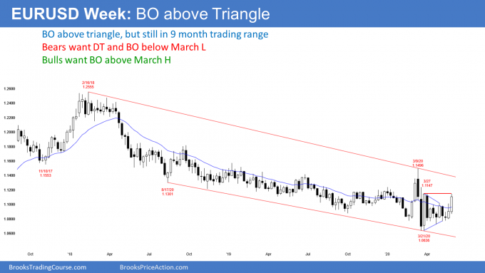 EURUSD weekly Forex candlestick chart has breakout above triangle