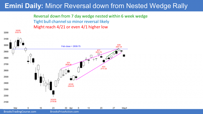 Emini S&P 500 futures daily candlestick chart has nested wedge buy climax