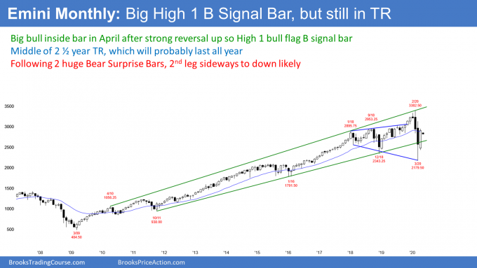 Emini S&P 500 futures monthly candlestick chart has inside bar and High 1 bull flag
