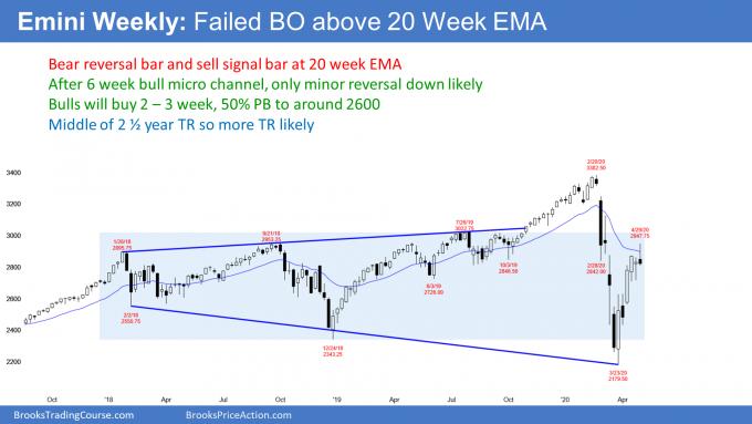 Emini S&P 500 futures weekly candlestick chart has sell signal bar at 20 week EMA