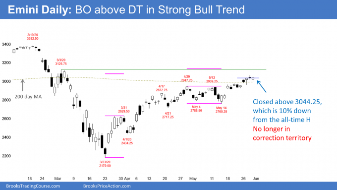 Emini S&P500 daily candlestick chart no longer in correction