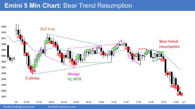 Emini bear trend resumption