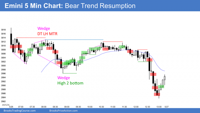 Emini bear trend resumption at 200 day moving average