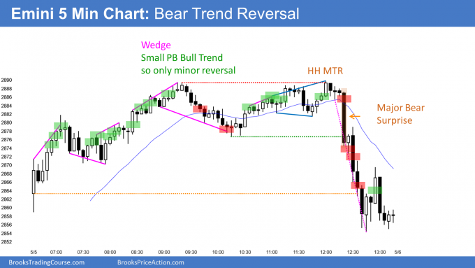 Emini bear trend reversal day at 20 week EMA