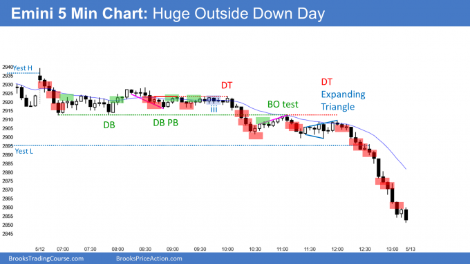 Emini consecutive outside days so oo pattern