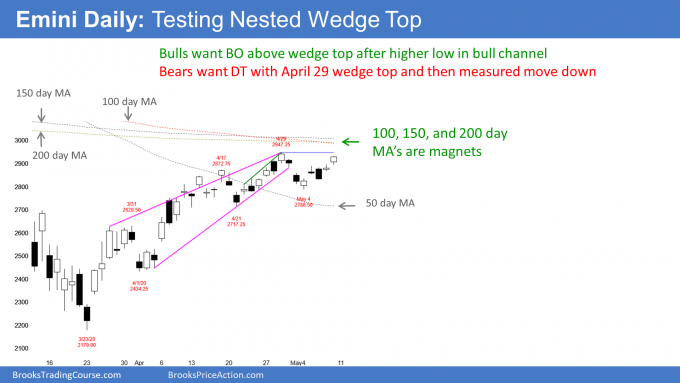 Emini futures candlestick chart testing nested wedge top