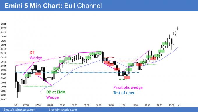 Emini in broad bull channel