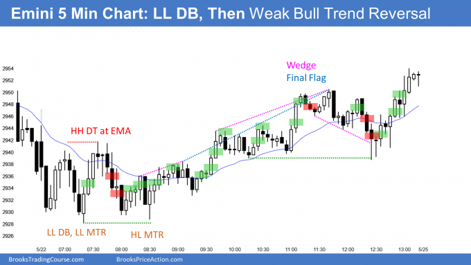 Emini lower low and then higher low major trend reversal