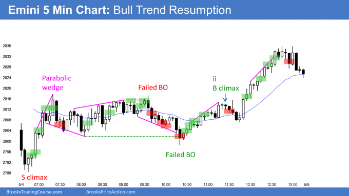 Emini sell climax then bull trend resumption