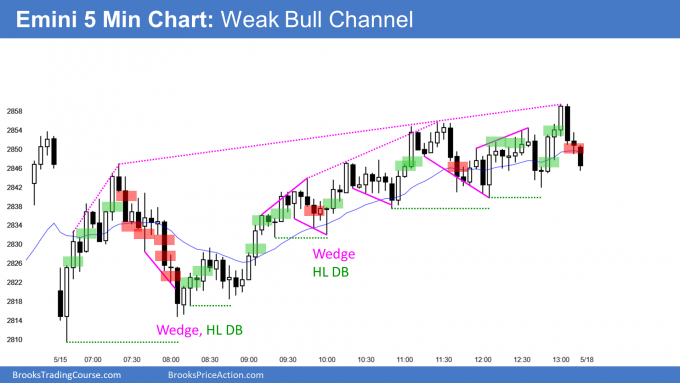 Emini weak bull channel