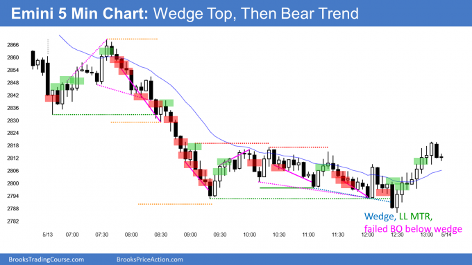 Emini wedge bull flag and then outside down week