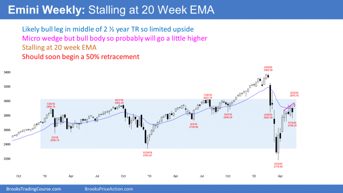 Emini weekly candlestick chart micro wedge at 20 week EMA