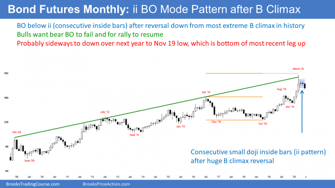 Bond futures monthly candlestick chart bear breakout below ii pattern buy climax.png