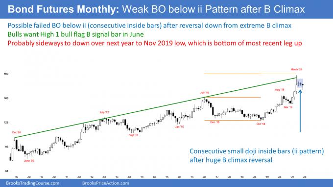 Bond futures monthly candlestick chart has weak breakout below ii