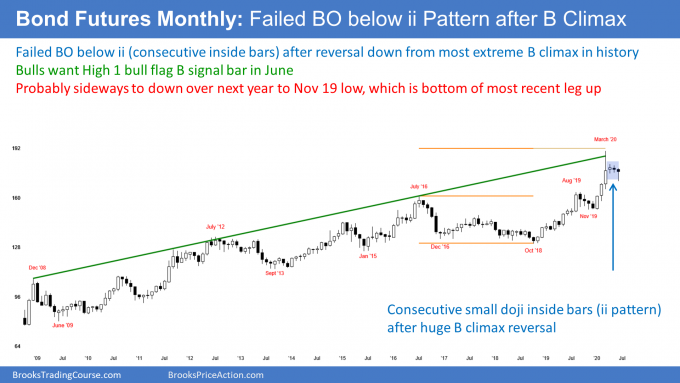 Bond futures monthly candlestick chart with failed breakout below ii pattern