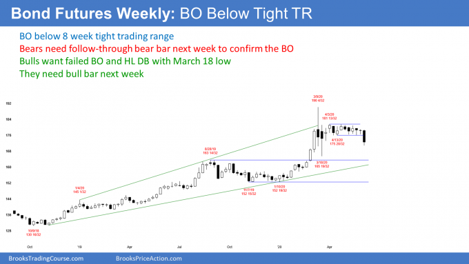 Bond futures weekly candlestick chart bear breakout after buy climax