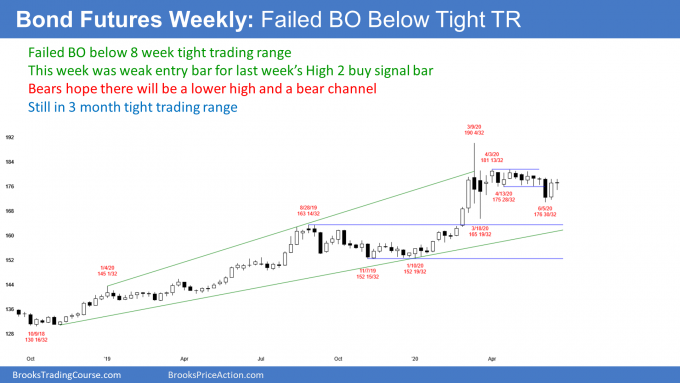 Bond futures weekly candlestick chart has failed breakout below tight trading range