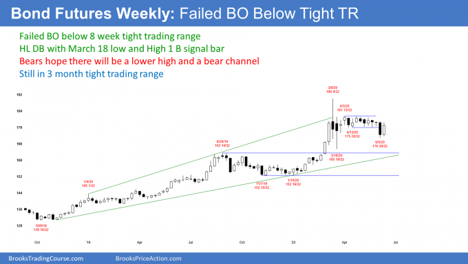 Bond futures weekly candlestick chart with failed breakout below tight trading range