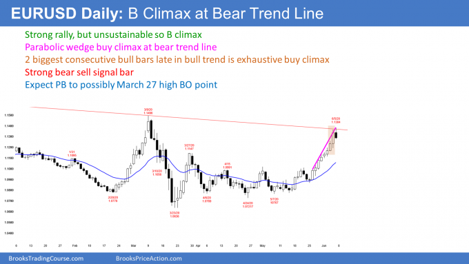 EURUSD Forex daily candlestick chart has parabolic wedge buy climax at bear trend line