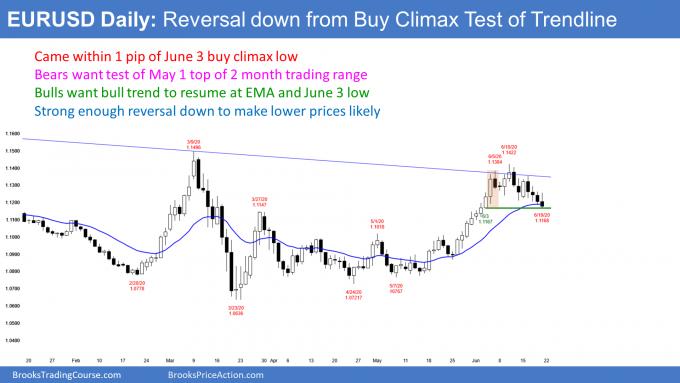 EURUSD Forex daily candlestick chart reversal down from bear trendline