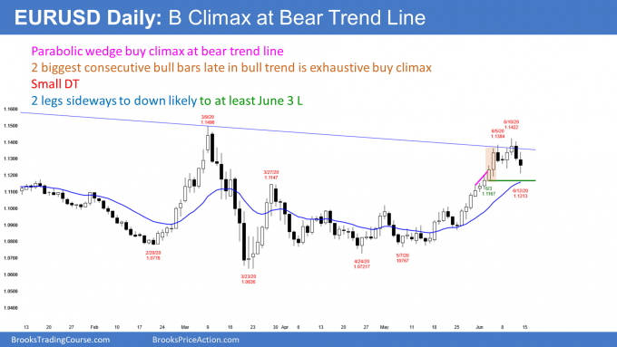 EURUSD Forex daily candlestick chart testing bear trend line and forming double top