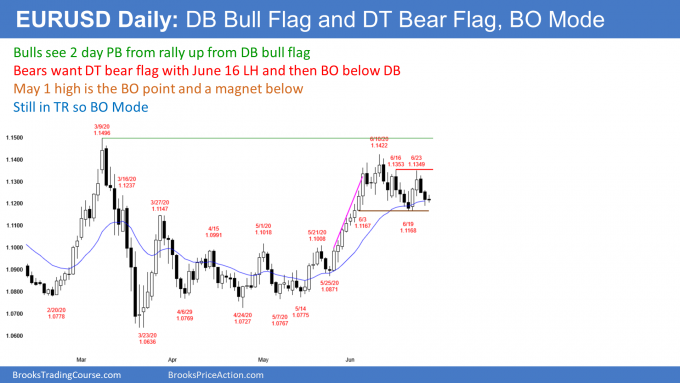 EURUSD Forex double bottom and top in breakout mode