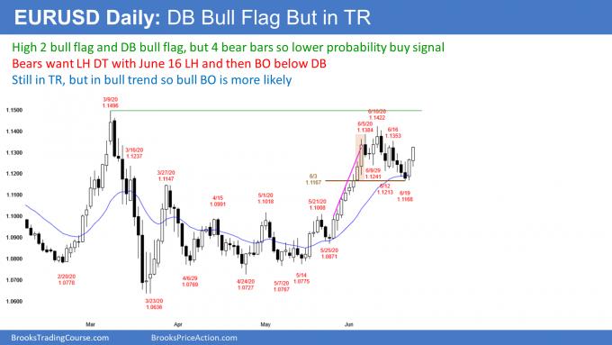 EURUSD Forex double bottom bull flag