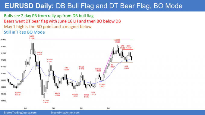 EURUSD Forex double bottom bull flag and double top bear flag