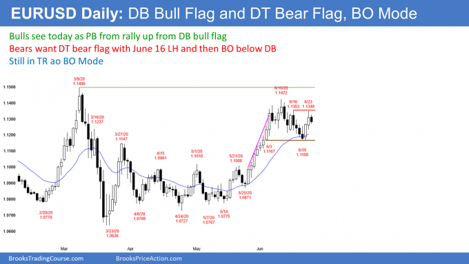 EURUSD Forex double bottom bull flag and double top bear flag so breakout mode