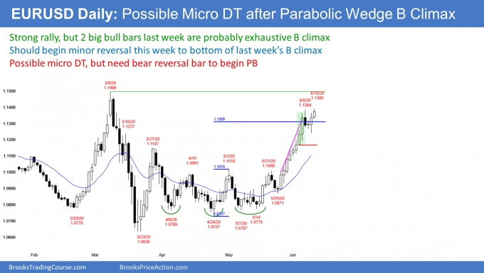 EURUSD Forex double top and parabolic wedge buy climax