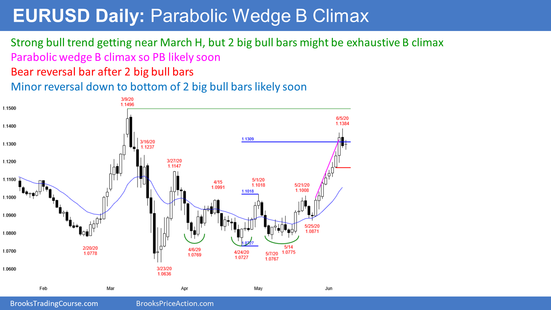 Investing forex eur usd strategy two harbors investment corporation